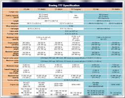 Boeing 777 300er Seat Map Boeing Statement On China Southern U0027s Commitment To Buy 10 Boeing