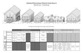 courbanize community engagement for real estate u0026 planning