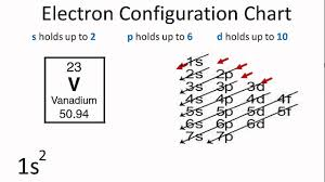 Electron Configuration Worksheet Answer Key Worksheet Electron Configurations Worksheet Answers Luizah