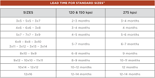 Standard Runner Rug Sizes Typical Rug Sizes Www Allaboutyouth Net