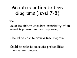 histograms lessons by owen134866 teaching resources tes