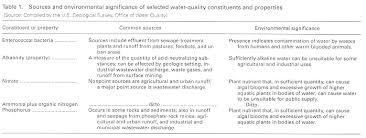 Water Properties Table U S Geological Survey Water Supply Paper 2400 Delaware