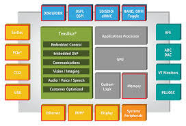 ip design design ip portfolio overview cadence ip
