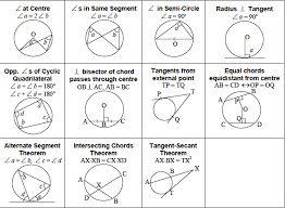 Interior Angles In A Circle Elementary Math Gce Study Buddy The Best O Level