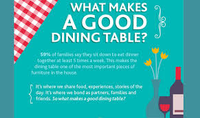 what makes a good home what makes a good dining table infographic visualistan