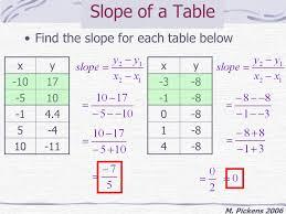 printables finding slope worksheet ronleyba worksheets printables