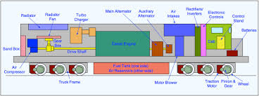 diesel locomotives the railway technical website prc rail