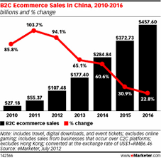 U S B2c E Commerce Volume 2015 Statistic China B2c E Commerce Market 2010 2016 China