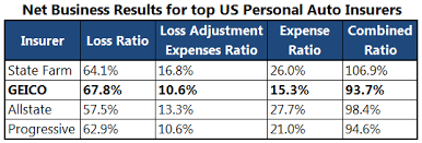 Expense Insurance Companies by Do Insurance Companies Usually More From Underwriting