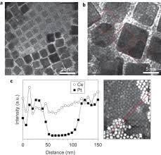 Edx by Nanocrystal Bilayers Observed By Hrtem And Edx Nanocrystal