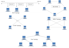what is network topology types of network topology
