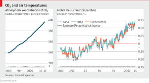 Warmer Atmosphere The State Of The Planet