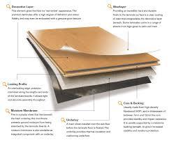 Acoustic Underlay For Laminate Flooring Planet Timbers Sa Laminate Floating Floors