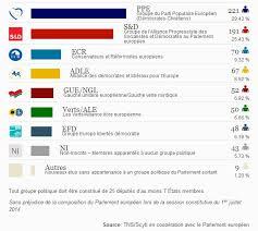 parlement europ n si e le nouveau parlement européen en dix questions libération