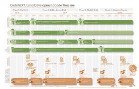 City Of Austin Development Map by Austin U0027s Codenext And Why It Matters To Tech U2013 Austin Startups