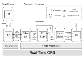 configurable middleware for distributed real time systems with