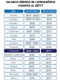 tabla de salarios en costa rica 2016 salarios mínimos de américa latina