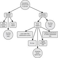 attack trees finding threats threat modeling designing for