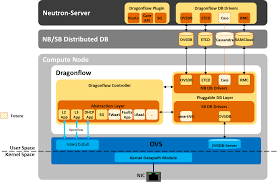 openstack docs distributed dragonflow