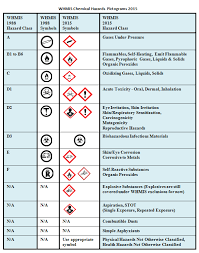 hazardous materials classification table top 7 significant changes to federal whmis law