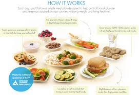 glucose cuisine nutrisystem meal plan your way to a healthier happier future