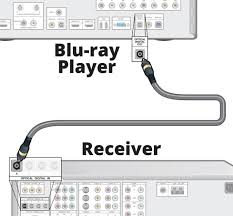home theater connection to led tv blu ray and dvd player faq