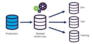 static versus dynamic data masking u2013 blog imperva