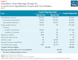 2015 Federal Tax Tables What Are Marriage Penalties And Bonuses Tax Policy Center