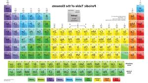 los alamos periodic table periodic table and symbols image collections periodic table images