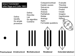 questioning explanation and modelling solo taxonomy thinking