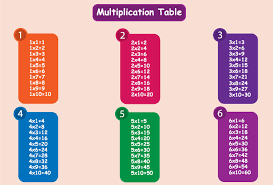 multiplication table up to 30 c program to generate multiplication table