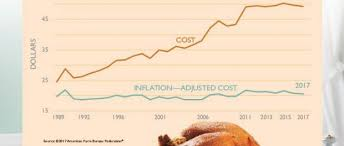 the cost of thanksgiving dinner 2017 beginning farmers
