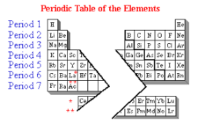 Period 3 Periodic Table Periodic Table Of The Elements Chemistry Resource