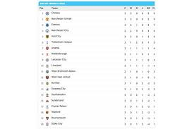 Premierleague Table Premier League Table Manchester United And Chelsea Top Of The