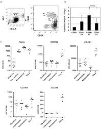 cd14 cells from peripheral blood positively regulate
