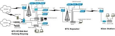 membuat rt rw net memperluas jangkauan rt rw net inspirasi bisnis