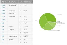 android distribution android nougat adoption exceeds 1 marshmallow now on 30 7