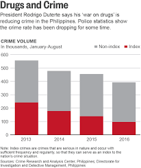 as death toll mounts duterte deploys dubious data in u0027war on drugs u0027