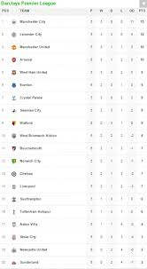 barclays premier league full table how the barclays premier league table stands after the conclusion of