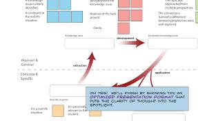 tok sample essays tok presentation example ex ib theory of knowledge essay ib tok essay grade boundaries tok