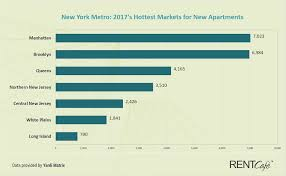Top 31 1 Bedroom Apartments For Rent In Buffalo Ny by New Apartment Construction At Its Highest Level In 20 Years In 2017