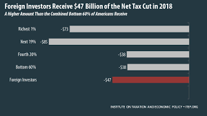 analysis of the house tax cuts and jobs act u2013 itep