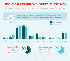 12 morning starters to have a productive day at work scoro