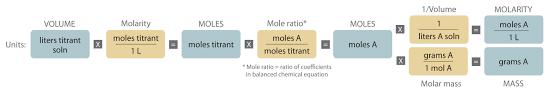 5 7 quantitative analysis using titration chemistry libretexts