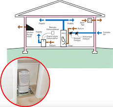 inspecting whole house dehumidification systems internachi