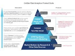 Commercial Risk Model | costar risk analytics