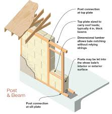 Strawbale House Plans by Straw Bales U0026 Solar Energy A Natural Partnership Home Power