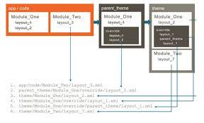 zend framework 2 override layout 8 cool improvements of magento 2