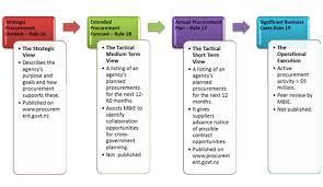 Free Business Plan Template Nz by Procurement Academy Procurement Govt Nz