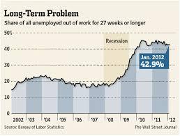 chart of the day the chart of the day the rise in long term unemployment emsi